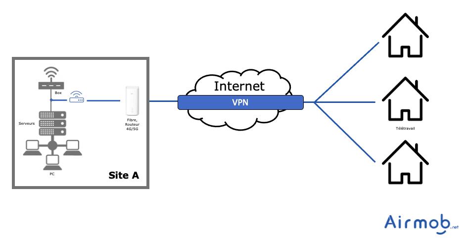 VPN Nomade