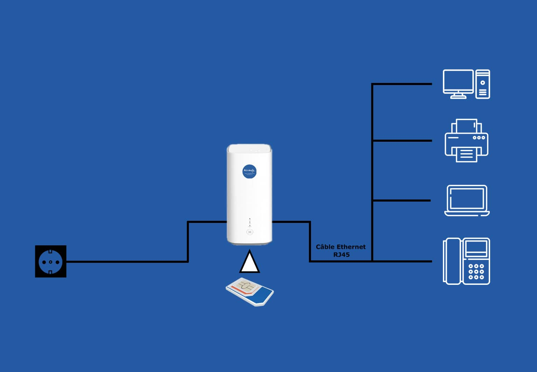 Schéma du fonctionnement filaire Ethernet pour un routeur 4G/5G