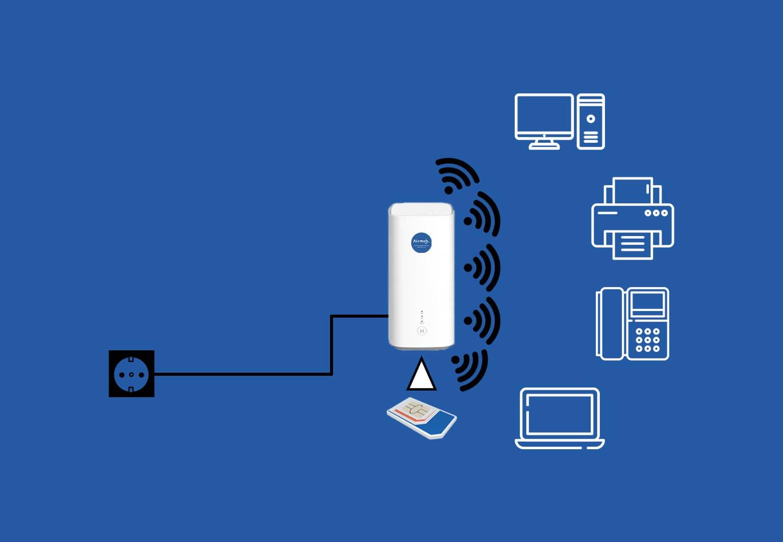Schéma du fonctionnement Wi-Fi pour un routeur 4G/5G